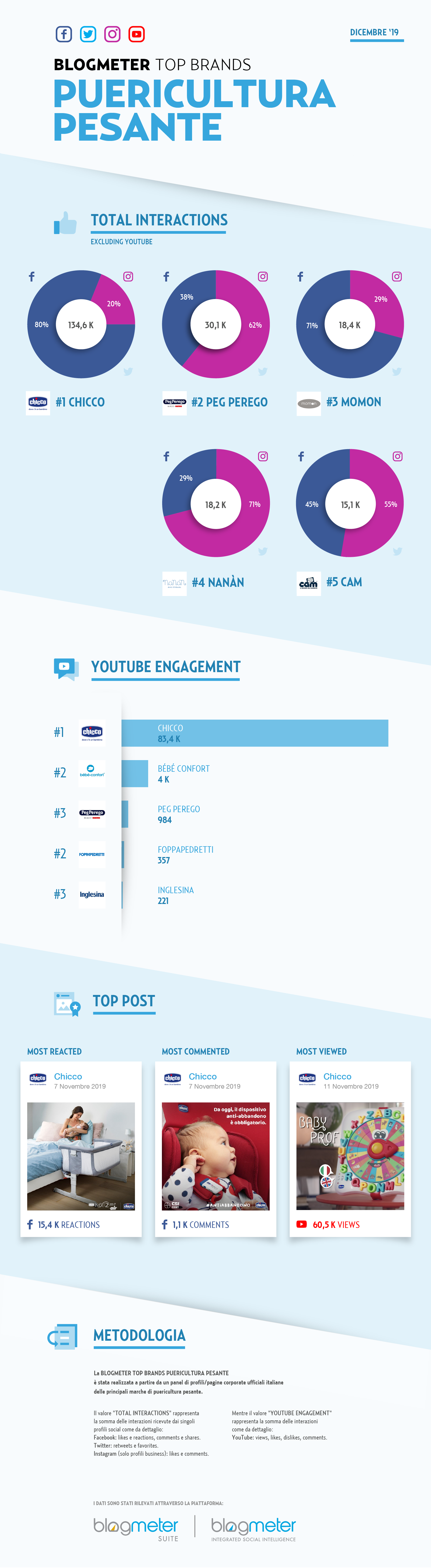 Infografica Top Brands_Puericultura Pesante.png